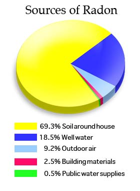 Sources of Naturally Occurring Radon
